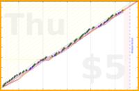 donhdefl/workstarts's progress graph