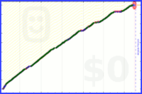 zacharyjacobi/vitamins's progress graph