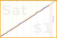 schmatz/journal's progress graph
