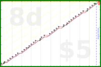 chriswax/shoe's progress graph