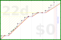 brady32/read's progress graph