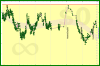 grayson/_weight's progress graph
