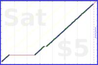 mad/feedfish's progress graph