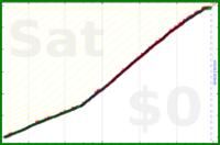 mbork/prayer-wife's progress graph