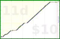 youkad/do_the_real_thing's progress graph