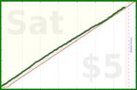 bjbishop/steps's progress graph