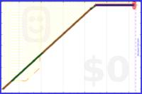 zedmango/x-leaves's progress graph