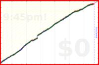 mbork/prayer-family's progress graph
