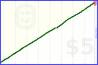 jud/step's progress graph