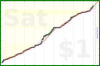 donedamned/software-dev's progress graph