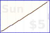 d/squatshot's progress graph