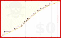 viliam1234/2012blog's progress graph
