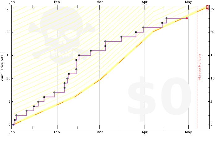 4f02410486f224619400000d graph