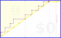 viliam1234/2012running's progress graph