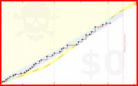 viliam1234/2012situps's progress graph