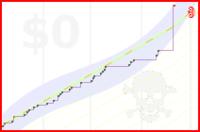 viliam1234/2012sleep's progress graph
