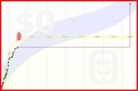 viliam1234/2012web's progress graph