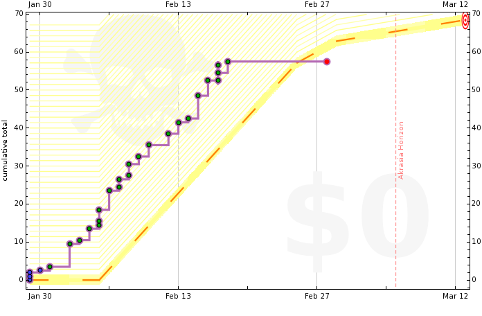 4f25dc0386f22473c2000007 graph