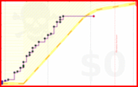 pie21/dev's progress graph