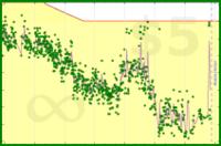 b/max-weight's progress graph
