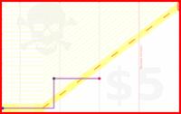 mblume/euler's progress graph