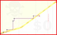 mblume/okc's progress graph