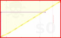 mblume/fast's progress graph