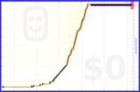 zedmango/x-dualnback's progress graph