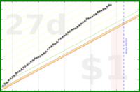 danideer/hiking's progress graph