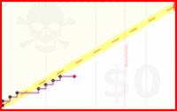 viliam1234/2012exercise's progress graph