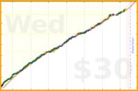 justanotherjon/exercise_lockdown's progress graph