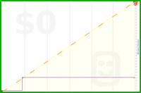 pie21/patch's progress graph