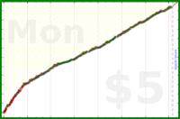 mbork/agenda-tasks's progress graph