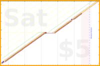 schmatz/yoga_or_weightlifting's progress graph