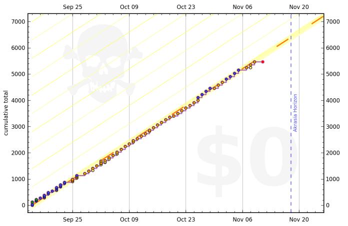 4fe69d7086f2247ead000032 graph