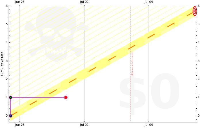 4fe69d9286f224730d0000fe graph