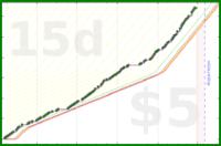 ajbsarmi/achieve_daily_goal's progress graph