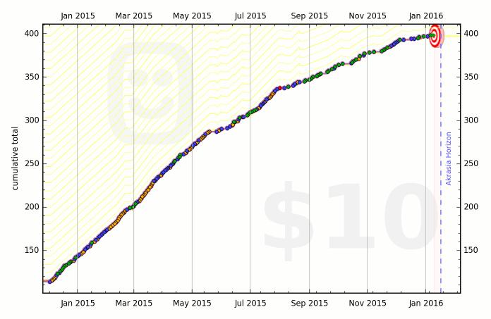 50049ea386f2244705000003 graph