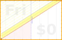 youkad/nutrition's progress graph