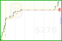 zacharyvance/pomodoros's progress graph
