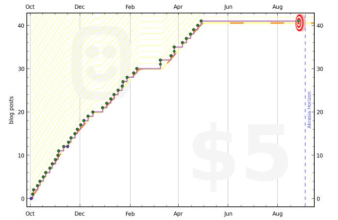 506afadc86f2241e30000039 graph