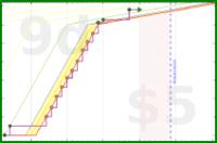 d/screwtape's progress graph