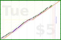 nathanp/calories's progress graph