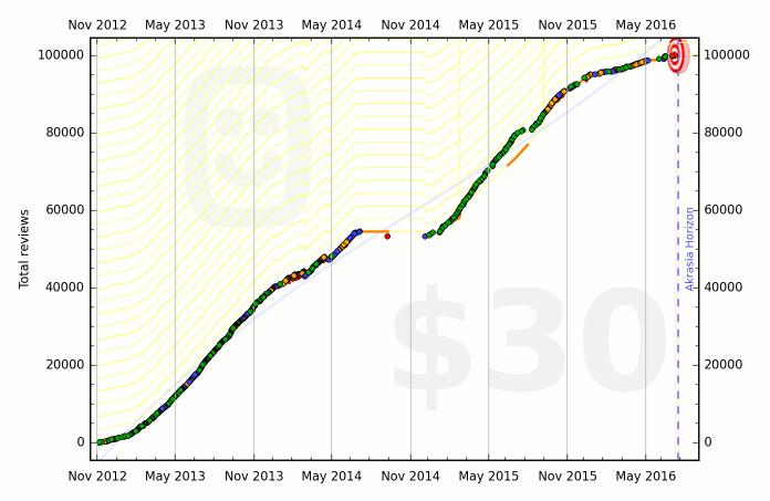 5097b5ea86f2247eff000025 graph