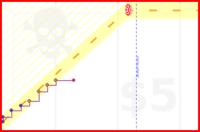 pyromuffin/read-si-papes's progress graph
