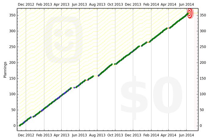 509e55aa86f224494c000004 graph