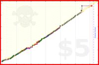 bggriffith/workout's progress graph