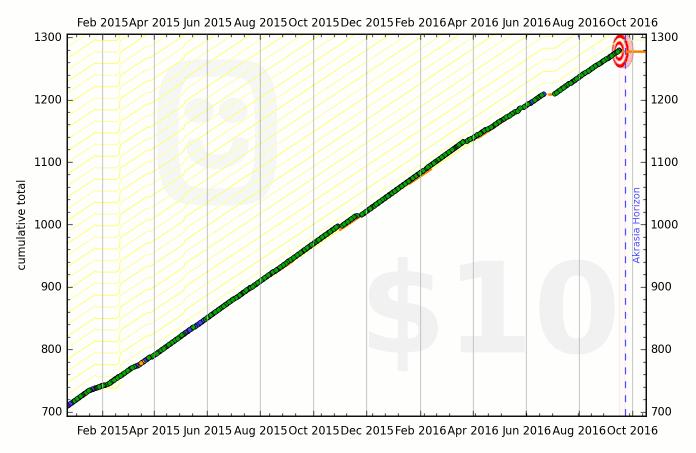 50a64b7186f22433c9000015 graph