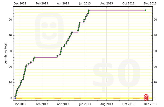 50a8cbe586f224649a000005 graph