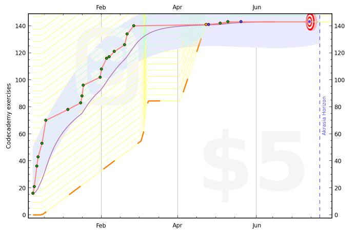 50c5df2086f2246e1a000042 graph